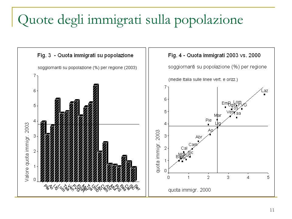 Quote degli immigrati sulla popolazione