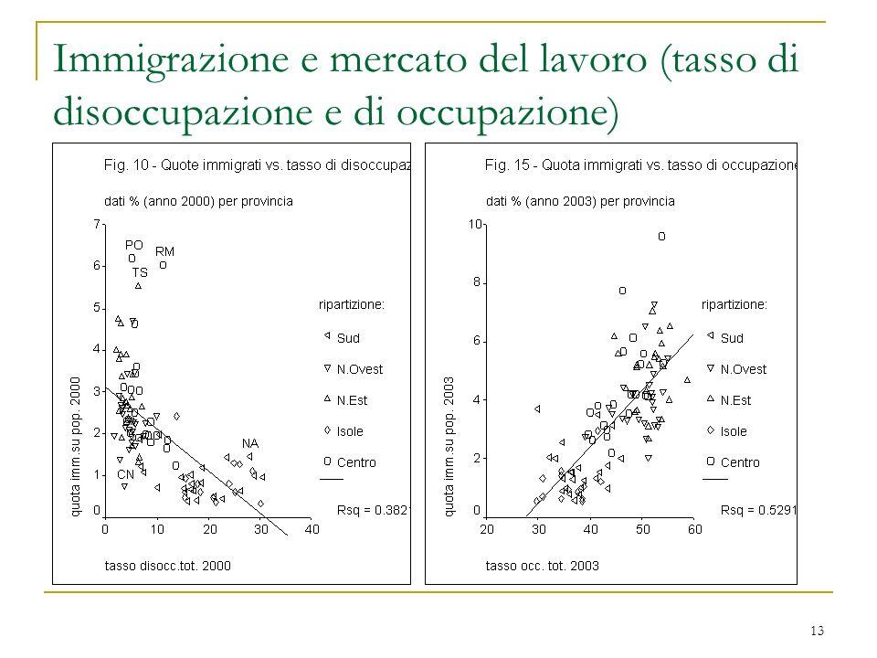 Immigrazione e mercato del lavoro (tasso di disoccupazione e di occupazione)
