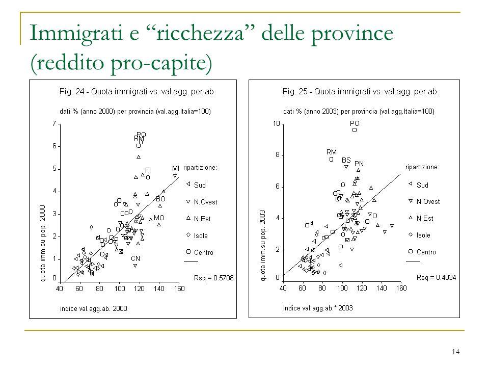 Immigrati e ricchezza delle province (reddito pro-capite)