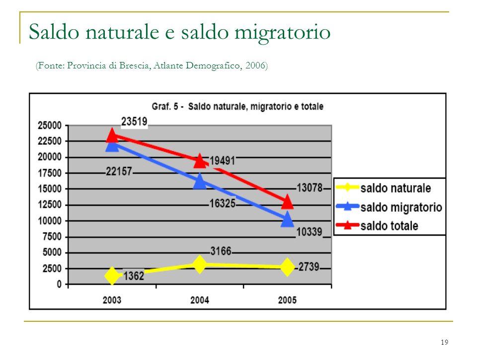 Saldo naturale e saldo migratorio (Fonte: Provincia di Brescia, Atlante Demografico, 2006)