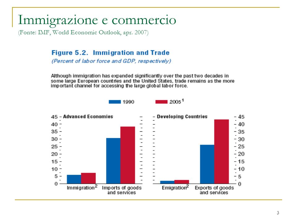 Immigrazione e commercio (Fonte: IMF, World Economic Outlook, apr