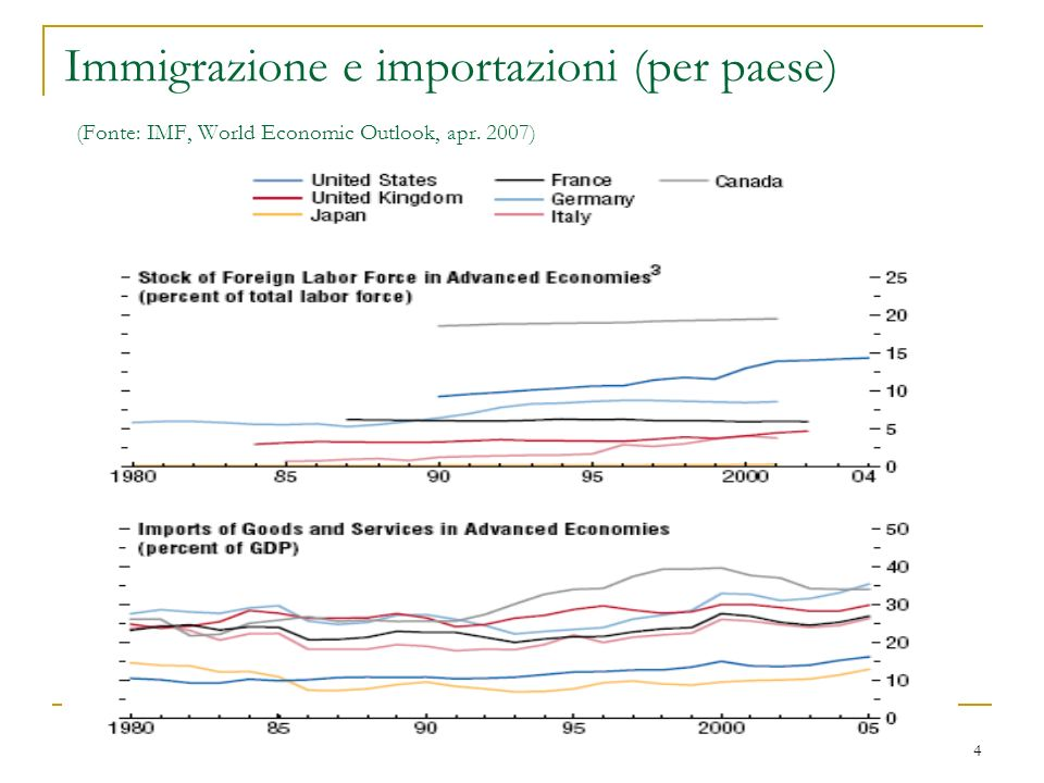 Immigrazione e importazioni (per paese) (Fonte: IMF, World Economic Outlook, apr. 2007)