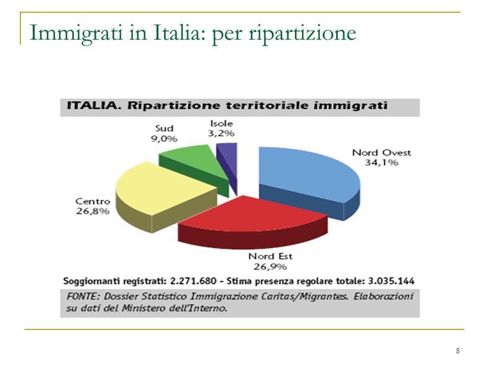 Immigrati in Italia: per ripartizione