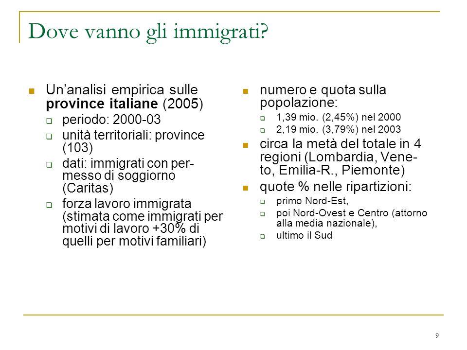 Dove vanno gli immigrati