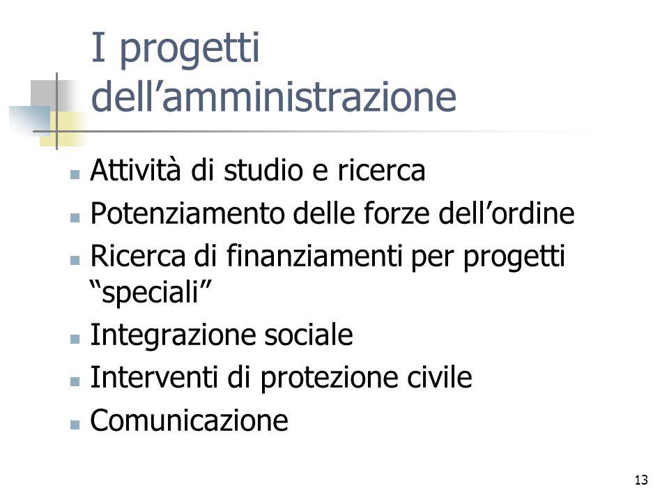 I progetti dell'amministrazione