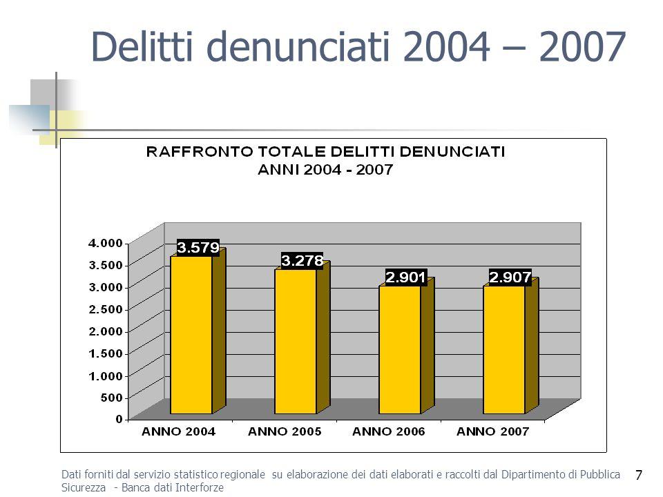 Delitti denunciati 2004 – 2007