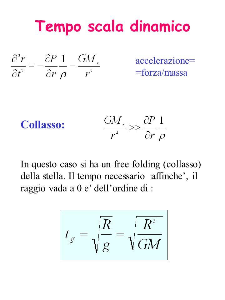 Tempo scala dinamico Collasso: accelerazione==forza/massa