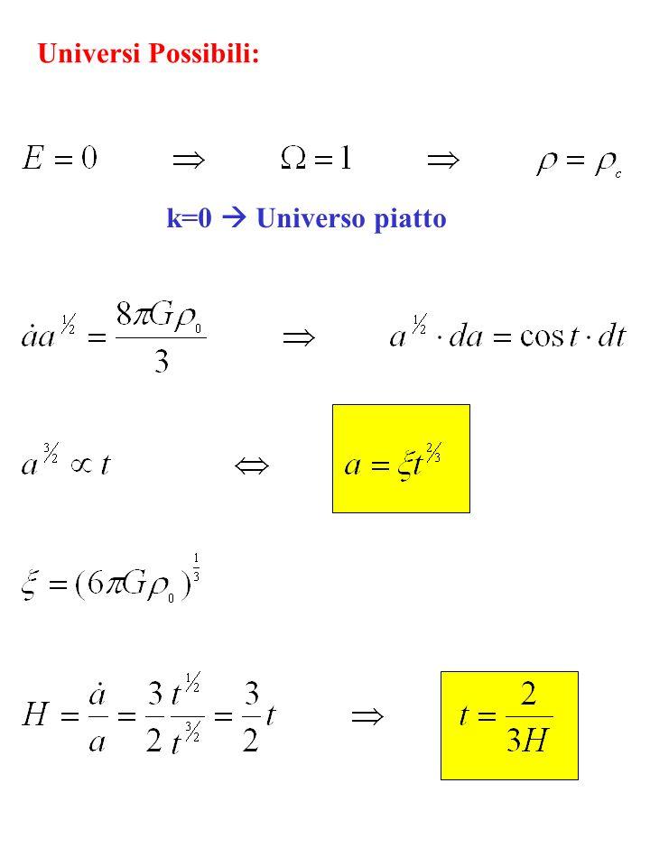 Universi Possibili: k=0  Universo piatto