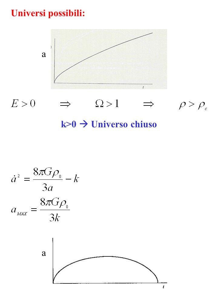 Universi possibili: a k>0  Universo chiuso a