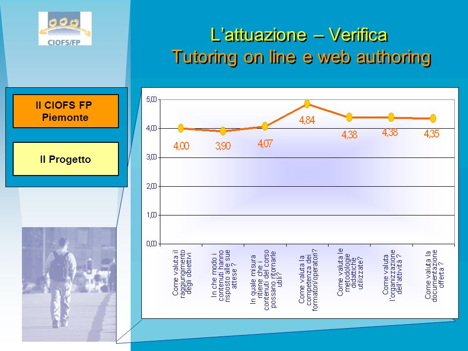 L'attuazione – Verifica Tutoring on line e web authoring