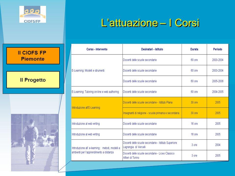 L'attuazione – I Corsi Il Progetto. Il CIOFS FP. Piemonte. Tabella in excel con evidenziato il Corso che verrà trattato nelle slide dopo.
