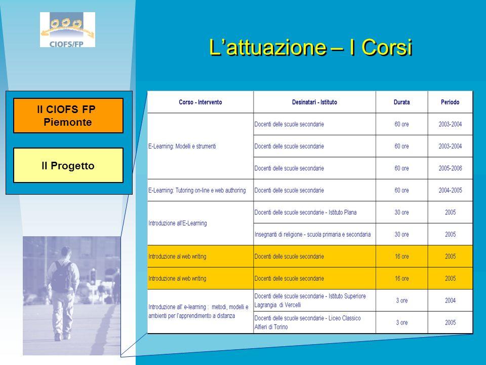 L'attuazione – I CorsiIl Progetto.Il CIOFS FP. Piemonte.