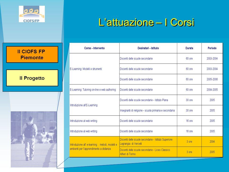 L'attuazione – I Corsi Il Progetto Il CIOFS FP Piemonte