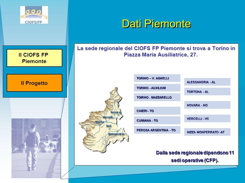 Dalla sede regionale dipendono 11 sedi operative (CFP).