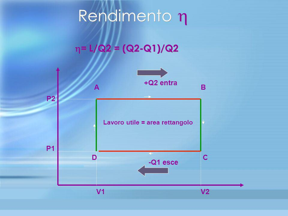 Rendimento  = L/Q2 = (Q2-Q1)/Q2 +Q2 entra A B P2 P1 D C -Q1 esce V1