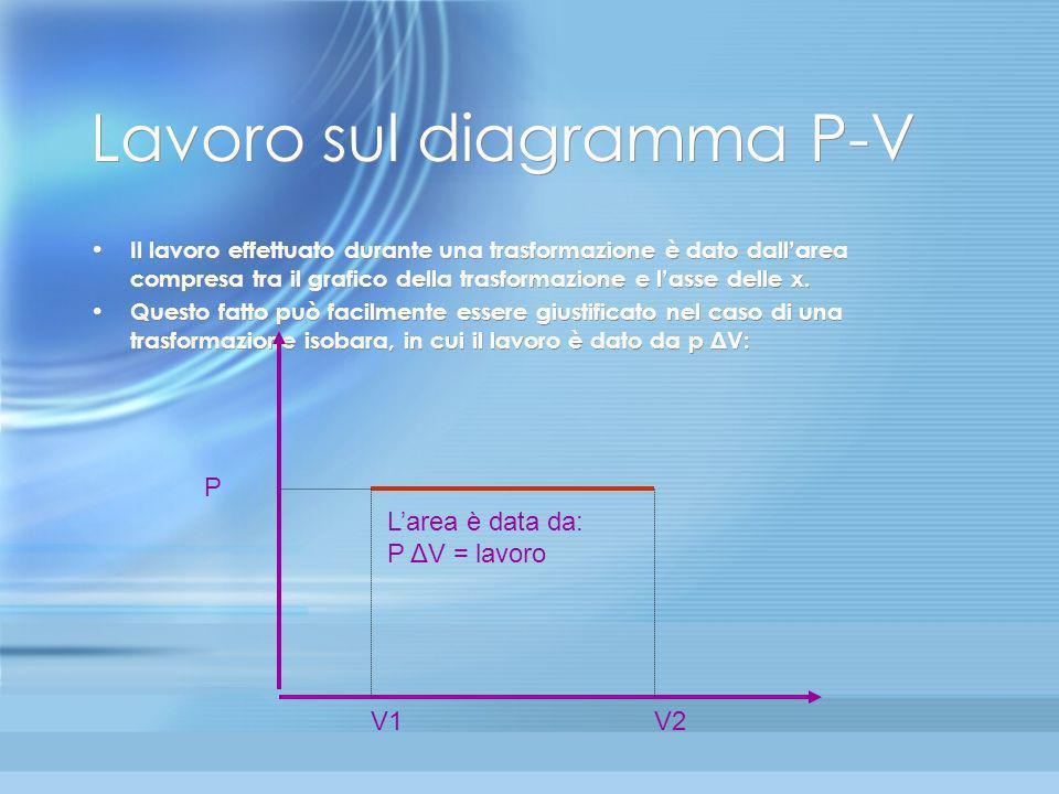 Lavoro sul diagramma P-V