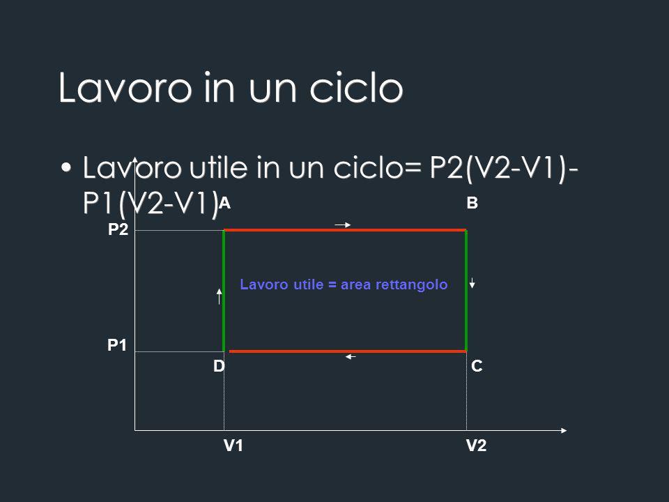 Lavoro in un ciclo Lavoro utile in un ciclo= P2(V2-V1)-P1(V2-V1) A B