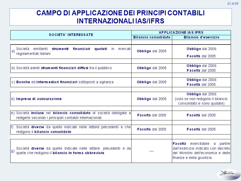 CAMPO DI APPLICAZIONE DEI PRINCIPI CONTABILI INTERNAZIONALI IAS/IFRS