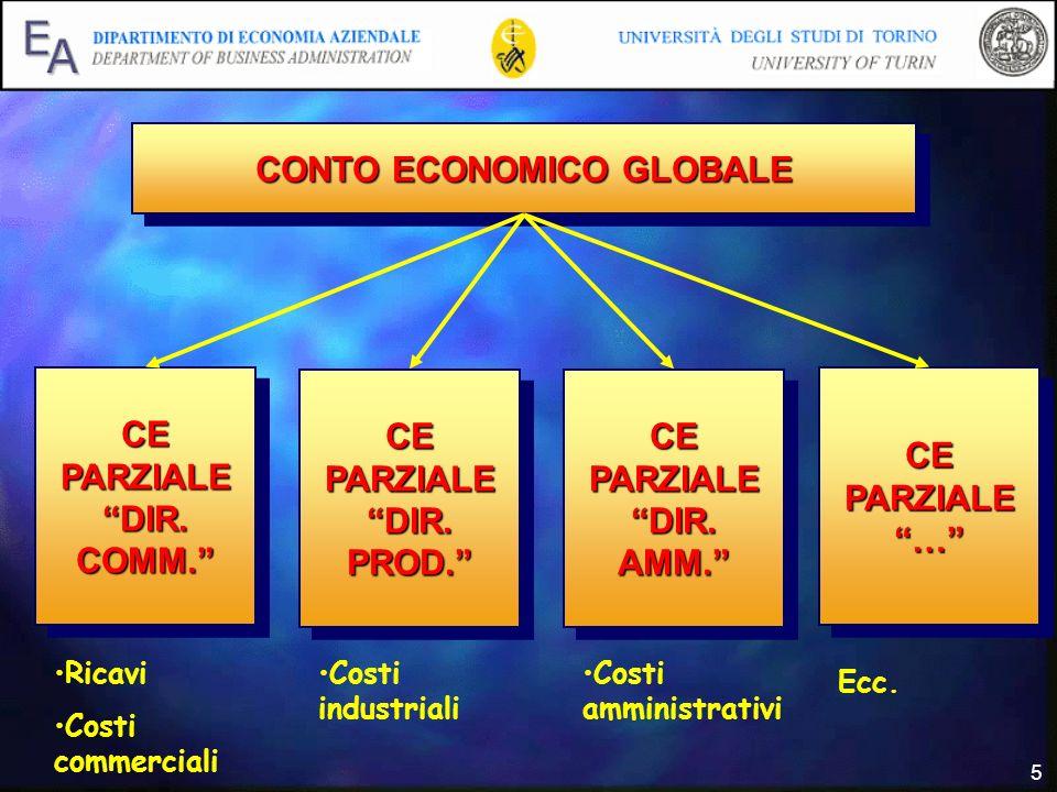 CONTO ECONOMICO GLOBALE