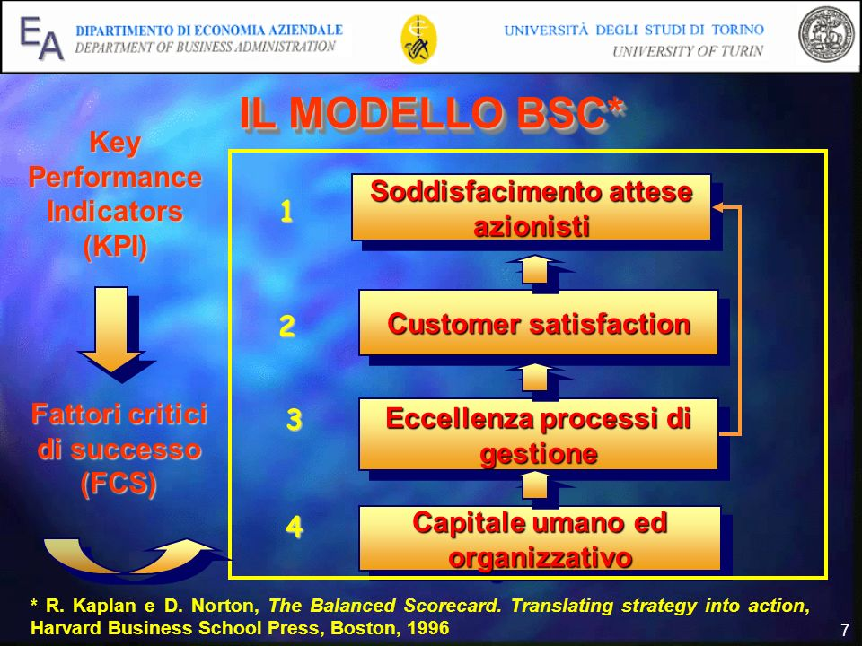 IL MODELLO BSC* Key Performance Indicators (KPI)