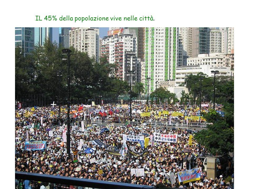 IL 45% della popolazione vive nelle città.