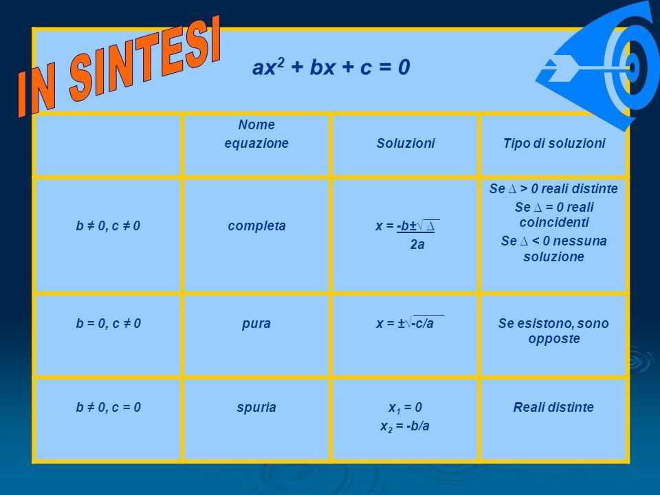 IN SINTESI ax2 + bx + c = 0 Nome equazione Soluzioni Tipo di soluzioni