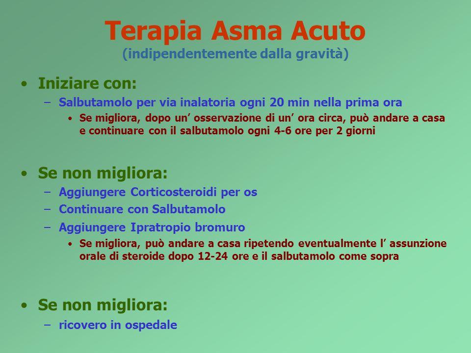 Terapia Asma Acuto (indipendentemente dalla gravità)