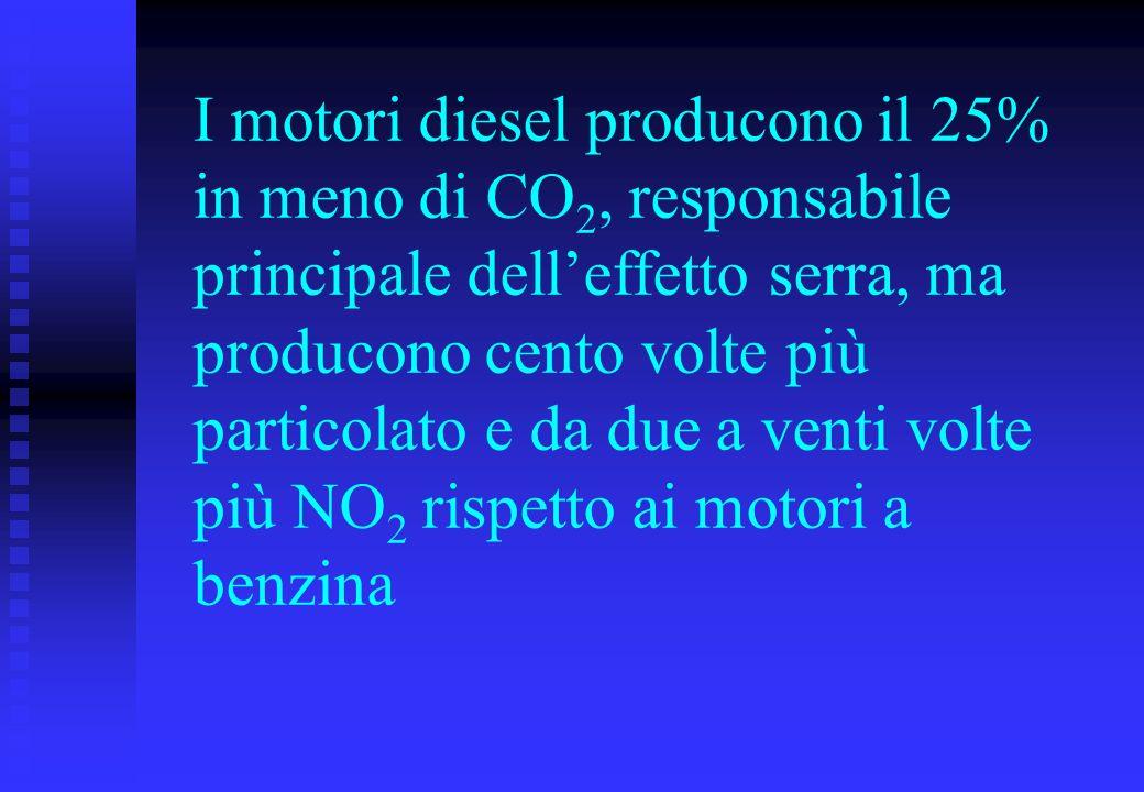 I motori diesel producono il 25% in meno di CO2, responsabile principale dell'effetto serra, ma producono cento volte più particolato e da due a venti volte più NO2 rispetto ai motori a benzina