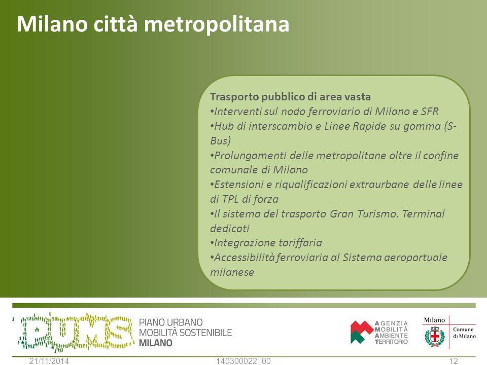 Milano città metropolitana