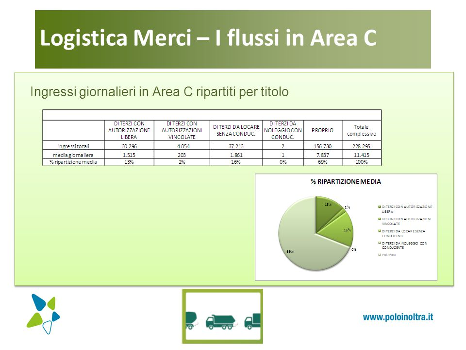 Logistica Merci – I flussi in Area C