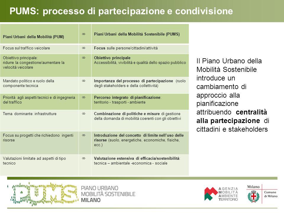 PUMS: processo di partecipazione e condivisione