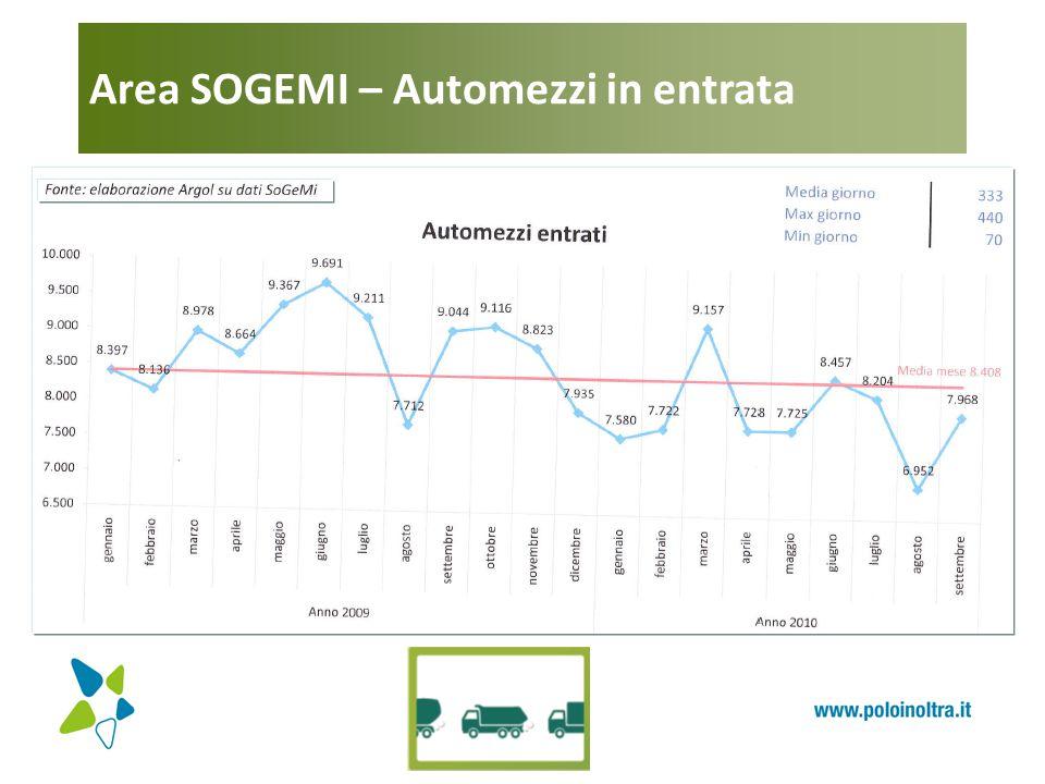 Area SOGEMI – Automezzi in entrata