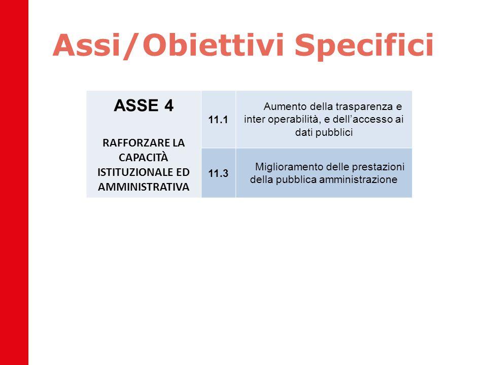 Assi/Obiettivi Specifici