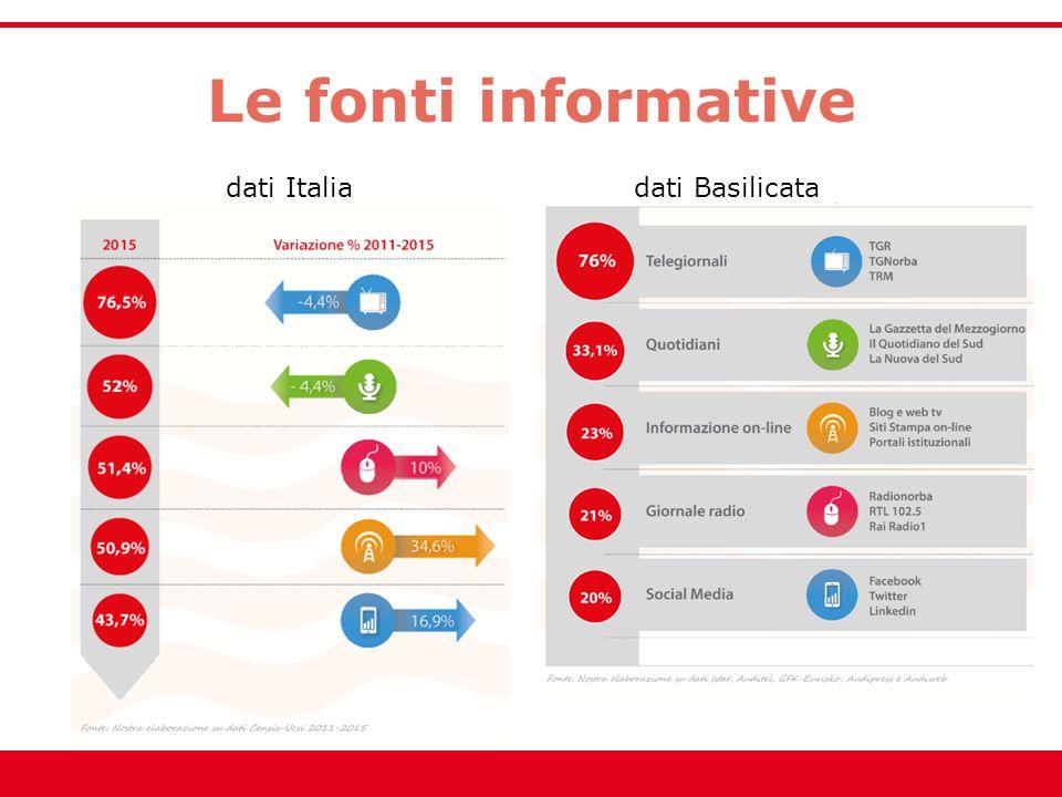 Le fonti informative dati Italia dati Basilicata