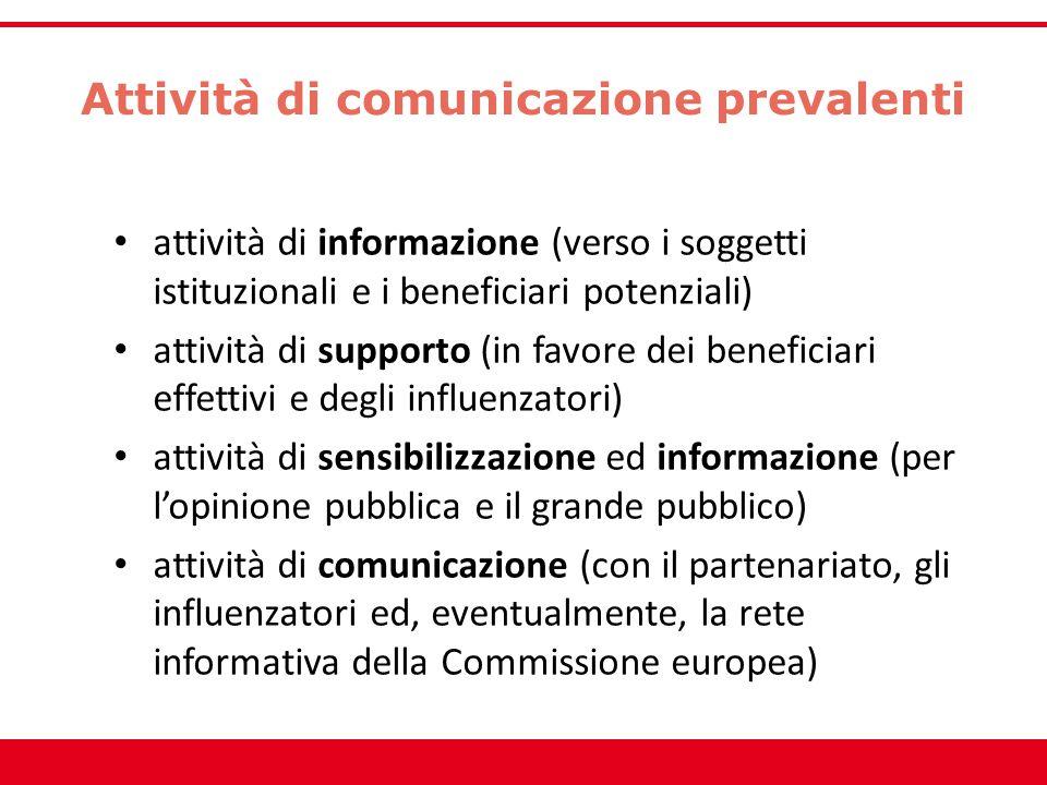 Attività di comunicazione prevalenti