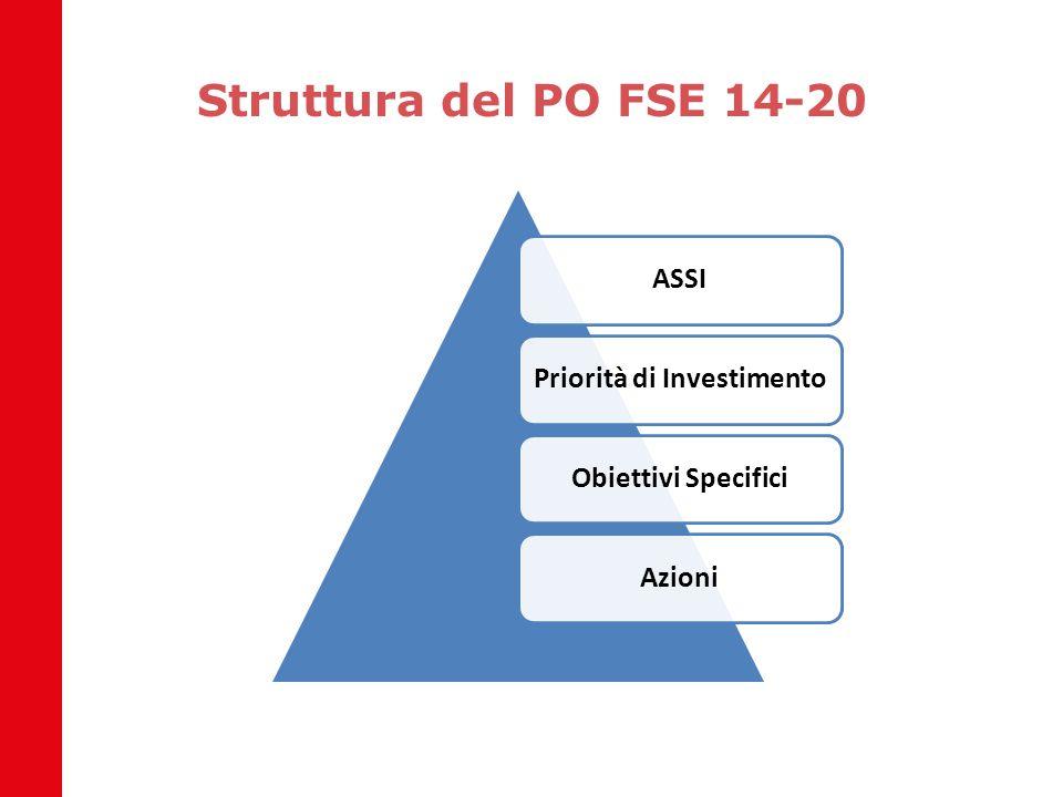 Priorità di Investimento