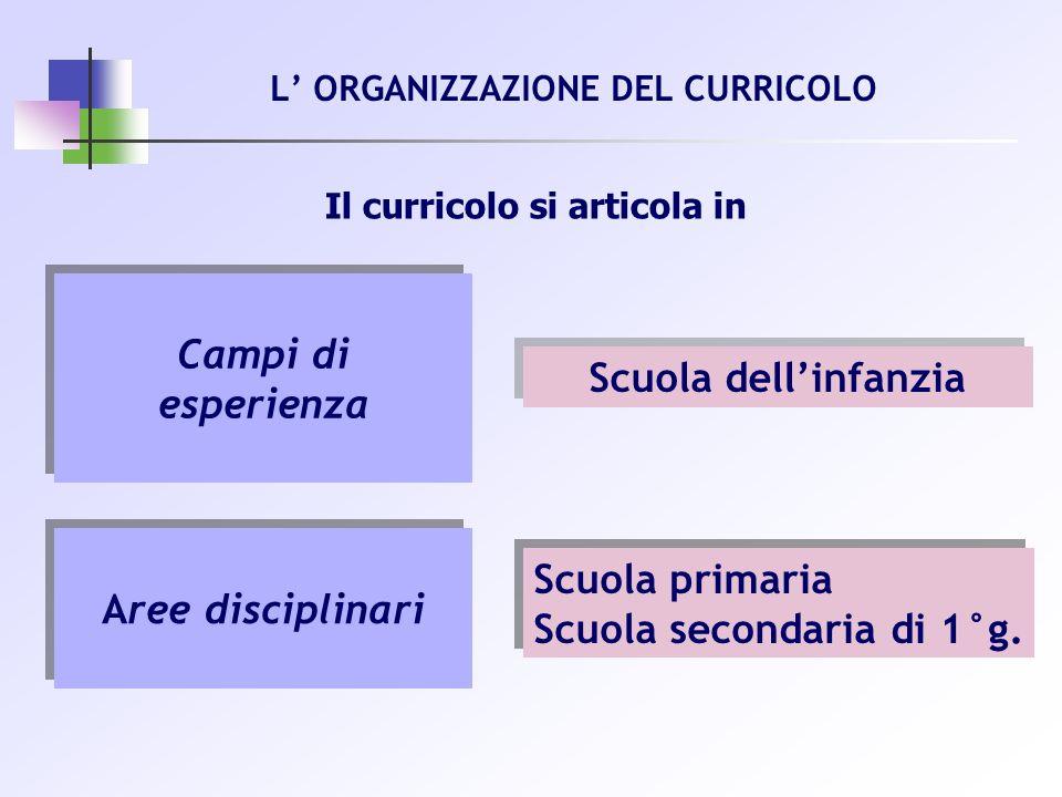 L' ORGANIZZAZIONE DEL CURRICOLO
