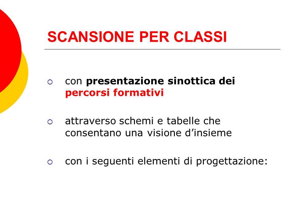 SCANSIONE PER CLASSI con presentazione sinottica dei percorsi formativi. attraverso schemi e tabelle che consentano una visione d'insieme.