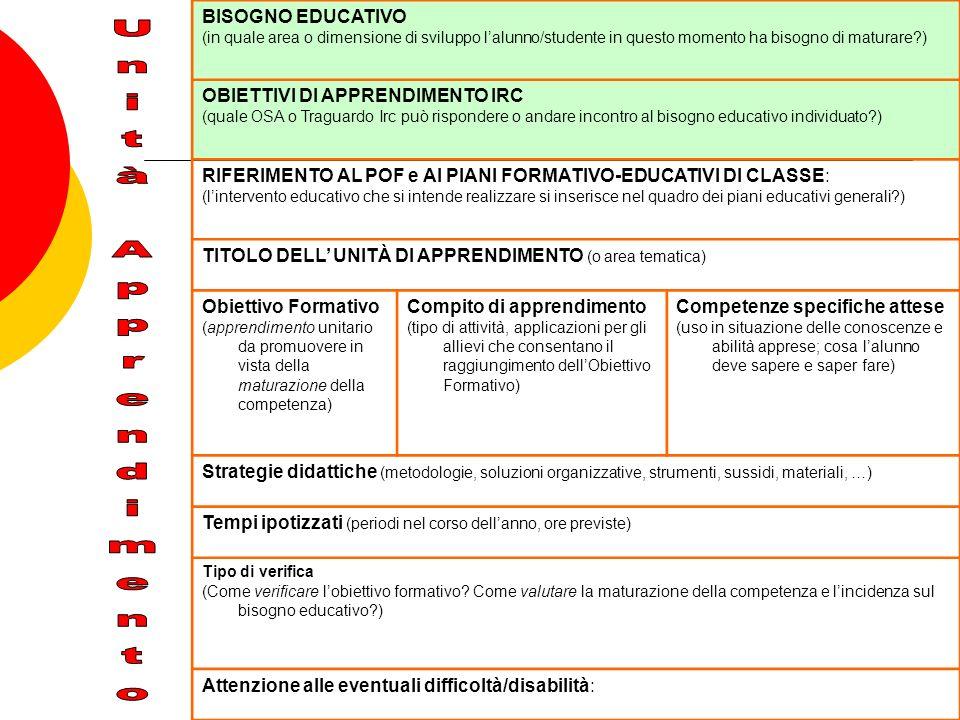 Unità Apprendimento BISOGNO EDUCATIVO OBIETTIVI DI APPRENDIMENTO IRC