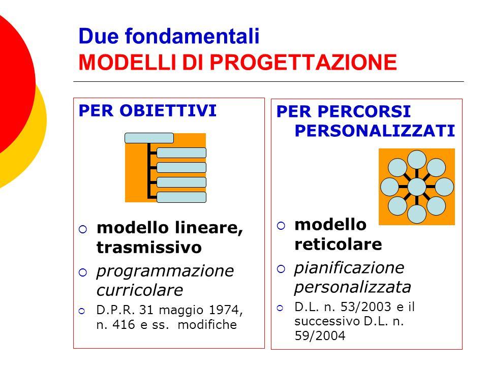 Due fondamentali MODELLI DI PROGETTAZIONE