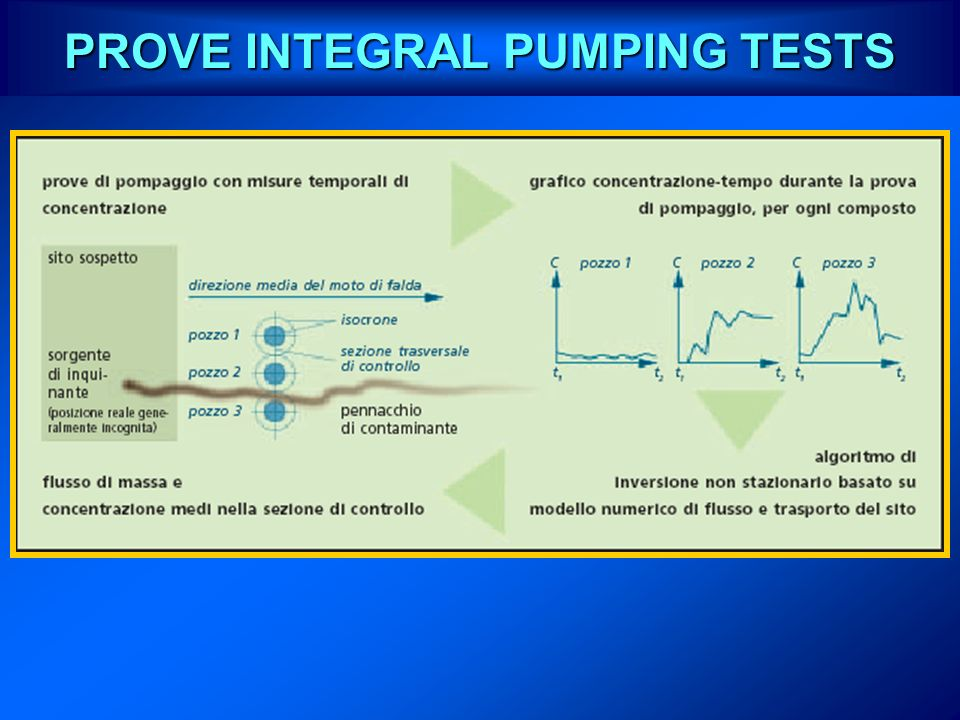 PROVE INTEGRAL PUMPING TESTS