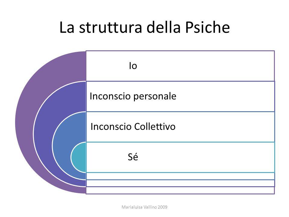 La struttura della Psiche