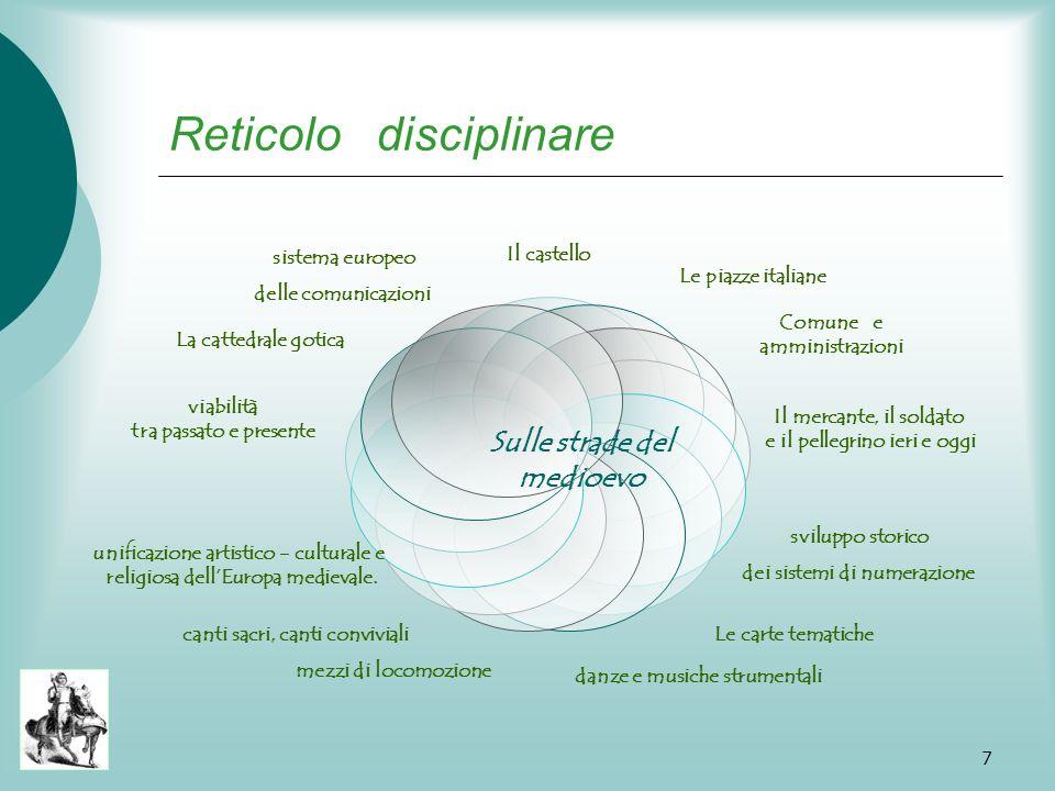 Reticolo disciplinare