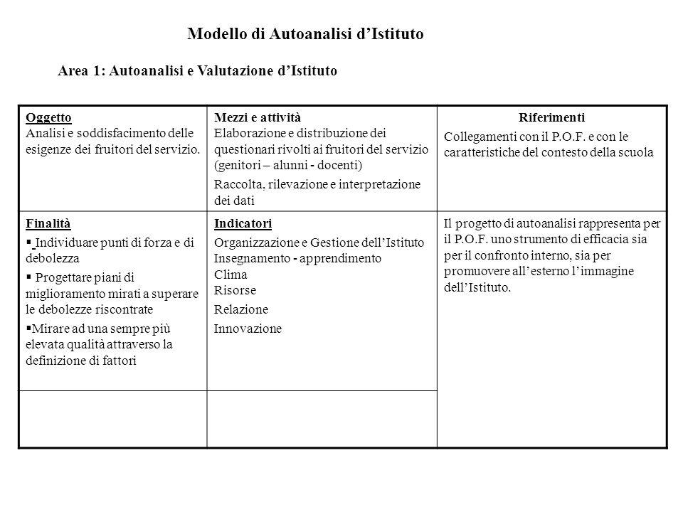 Modello di Autoanalisi d'Istituto