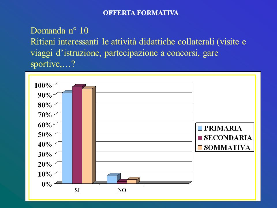 OFFERTA FORMATIVA Domanda n° 10.