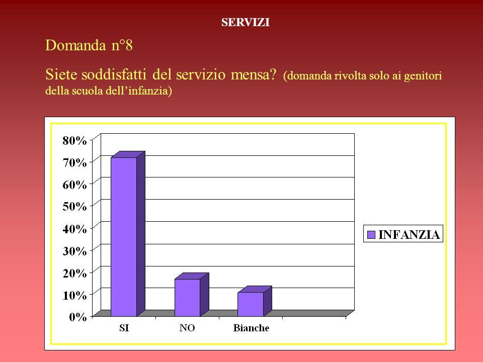SERVIZI Domanda n°8. Siete soddisfatti del servizio mensa.