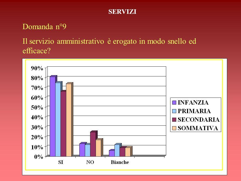 Il servizio amministrativo è erogato in modo snello ed efficace
