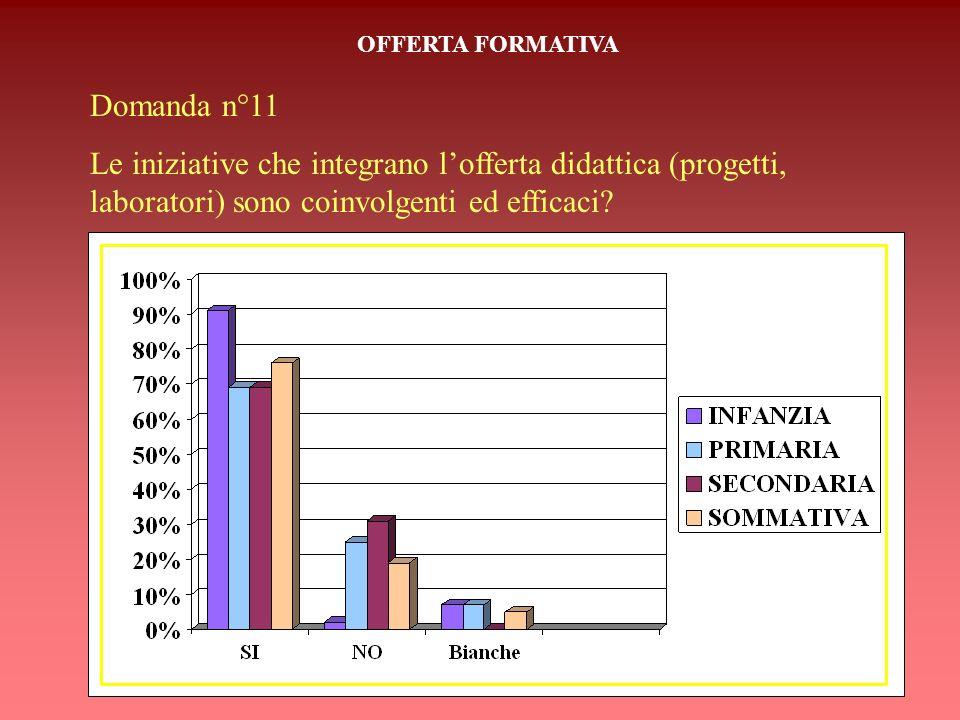 OFFERTA FORMATIVA Domanda n°11.