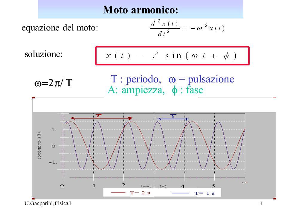 T : periodo, w = pulsazione w=2p/ T A: ampiezza, f : fase