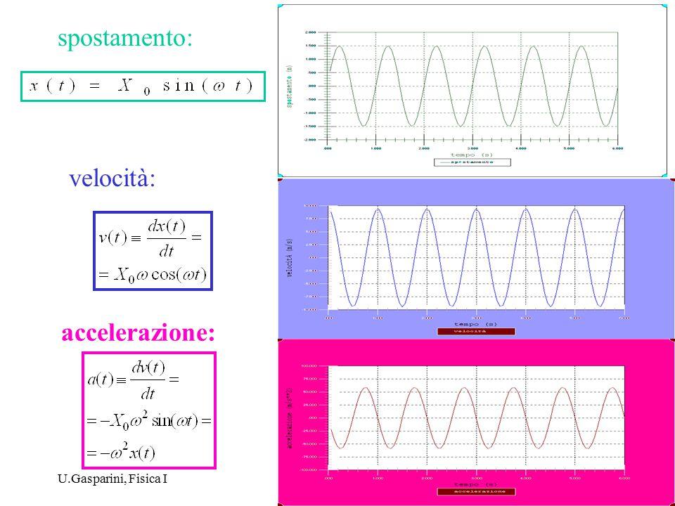 spostamento: velocità: accelerazione: U.Gasparini, Fisica I